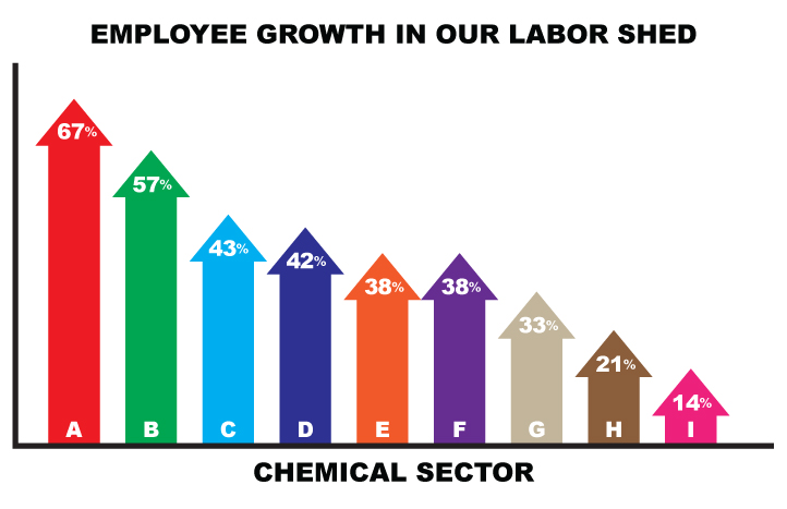 Labor Growth